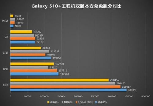 Snapdragon Galaxy S10 Seemingly Outperforms Its Exynos Variant