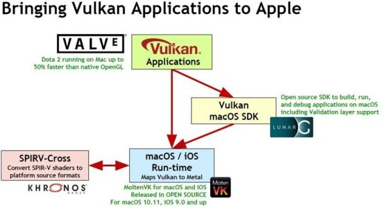 Vulkan Apps Now Compatible With macOS and iOS