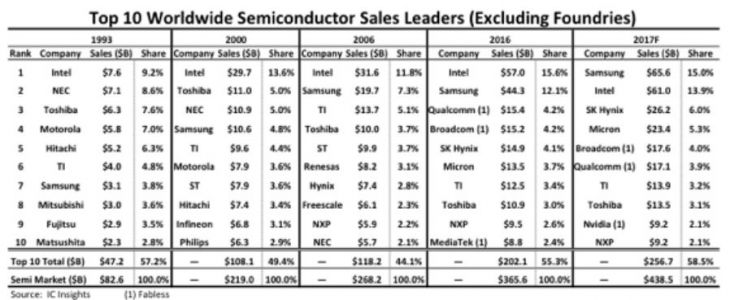 Report: Samsung To Beat Intel's 2017 Semiconductor Sales