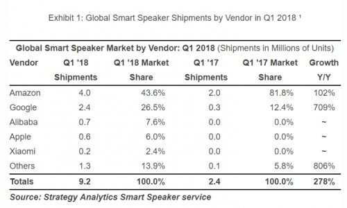 Google Home Speaker Shipments Up 709% In Q1 2018: Report