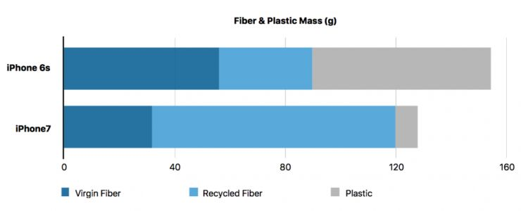 New Apple Whitepaper Describes Process Behind Environmentally Friendly iPhone Packaging