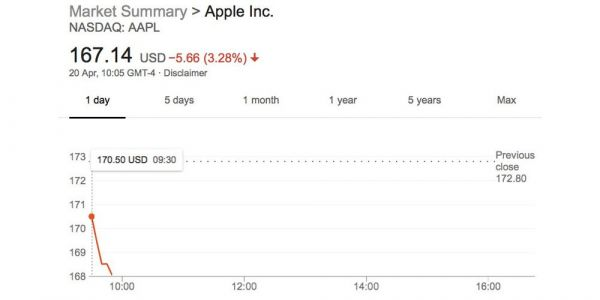 AAPL rapidly drops more than 3%, likely combined result of TSMC guidance and LG report