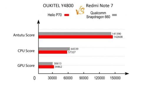 OUKITEL Y4800 & Redmi Note 7 Provide Similar AnTuTu Results