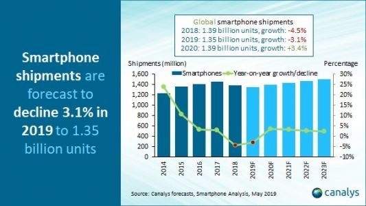 Smartphone Shipments Slated To Decline By 4.7% In 2019, After Huawei Ban