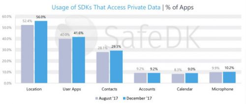 SafeDK: 55% of mobile apps don't comply with European privacy regulations