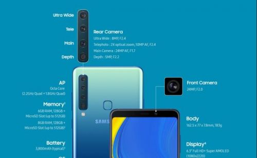 Samsung introduces Galaxy A9 with 4 cameras: telephoto, zoom, main, and depth