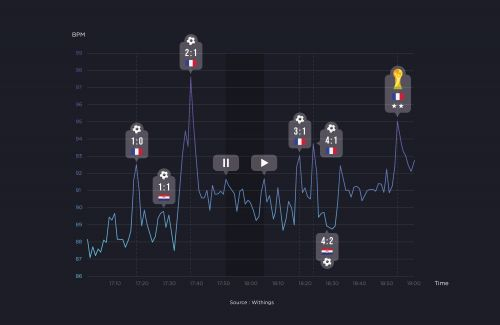 Nokia Records Heart Rate Surge In France During World Cup Final