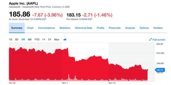 AAPL officially enters bear market, stock down > 20% since last month