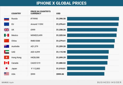 Business Insider Finds International iPhone X Prices Could Top $1,300