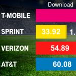T-Mobile and Sprint's plan prices may chase Verizon and AT&T, as carriers ditch the discount model