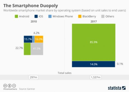 Chart Shows Glimpse Of Smartphone Market Over Seven Years
