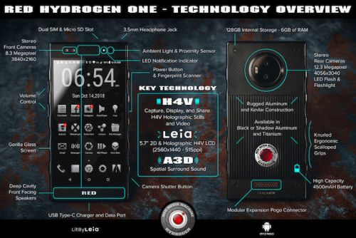 Infographic Details Almost All Red Hydrogen One Specs