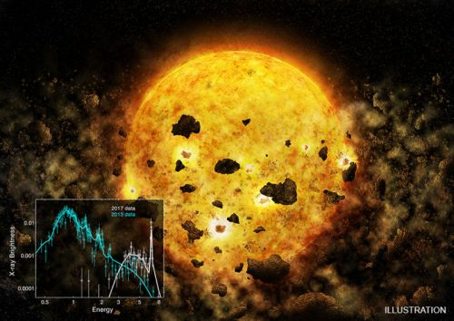 Star's dimming and brightening may indicate it's eating a planet