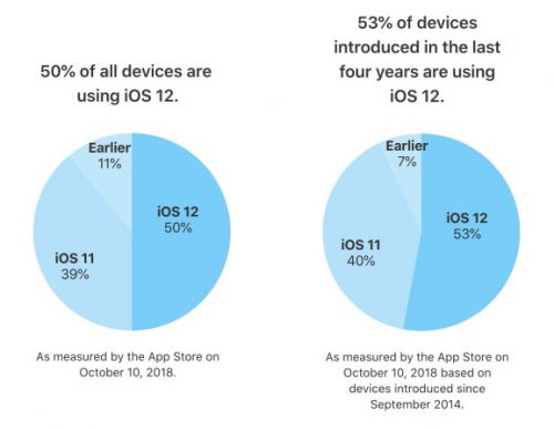 IOS 12 hits 50% adoption in 23 days