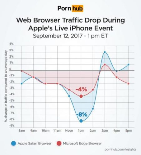 Apple's iPhone Event Saw A Sharp Drop In Traffic For Porn