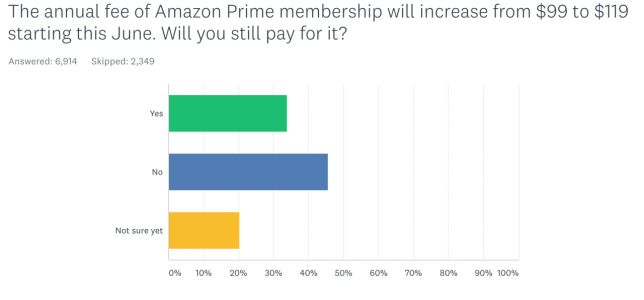 Amazon Prime Fee Increase Sees 45-Percent Cancelling