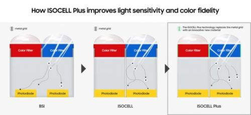 Samsung's New ISOCELL Plus Camera Sensor Promises Better Low-Light Photography