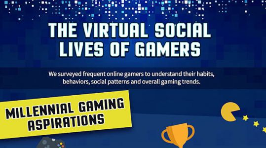 Survey To Understand The Behavior Of Online Gamers Comes Up With Interesting Results