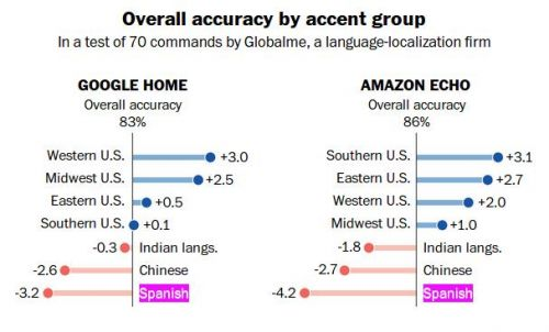 Alexa & Google Assistant 30% Less Accurate For Non-US Accents