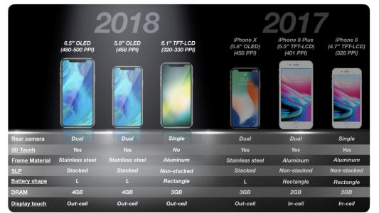 KGI: 6.1-inch LCD iPhone priced between $700-$800 w/ single rear camera, no 3D Touch