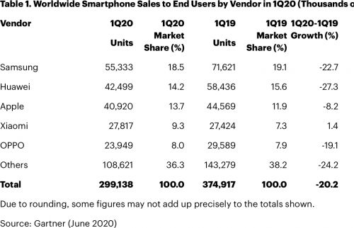 Global iPhone Sales Dropped an Estimated 8% in Q1 2020, Overall Smartphone Sales Down 20%