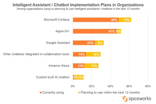 Report: Cortana Is The Most Common Workplace A.I. Assistant