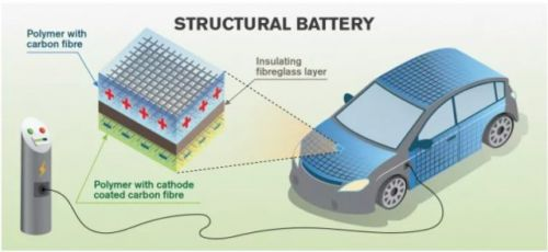 Future Electric Cars Could Store Energy In Carbon Fiber Bodies