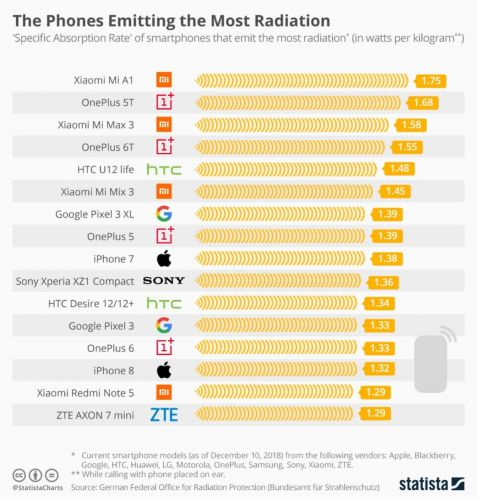 Xiaomi, OnePlus Labeled Most Concerning Devices For Radiation Emissions
