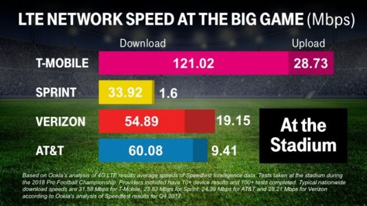 Ookla Speedtest Data Shows T-Mobile Fastest At Super Bowl