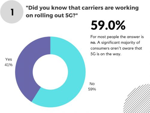 Survey: Majority of Americans Not Aware Of 5G Roll Out