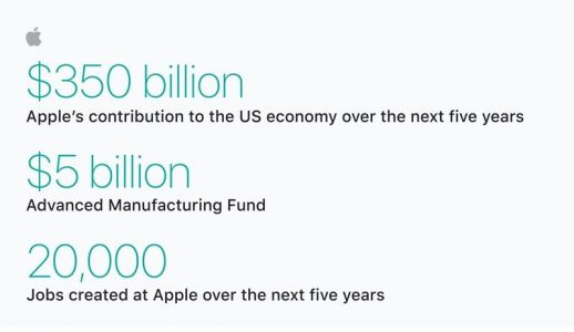 Apple Plans $350 Billion Boost to U.S. Economy Over 5 Years, 20,000 New Jobs, and a New Campus