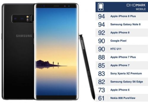 Samsung Galaxy Note 8 Ties iPhone 8 Plus in DxO Labs Camera Test