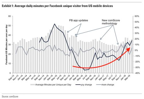 Facebook's Data Scandal Didn't Hurt Usage Stats