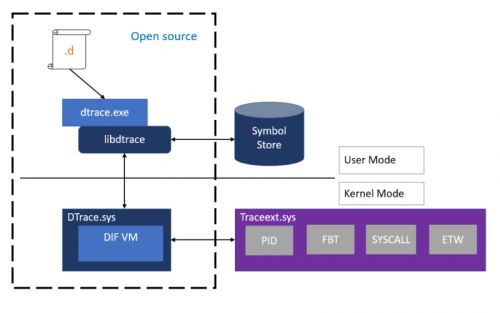 Microsoft brings Oracle's open source DTrace tracing to Windows