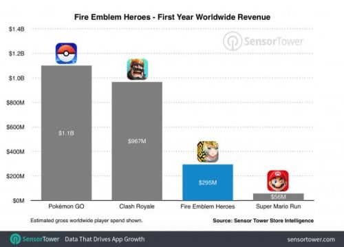Fire Emblems Heroes vastly outgrossed Super Mario Run in its first year