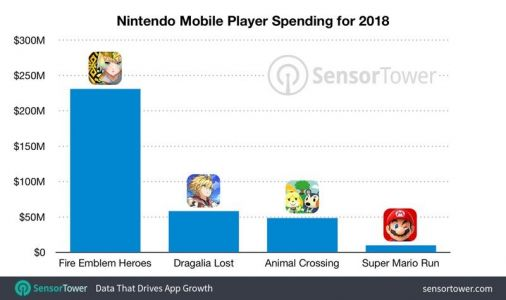 Nintendo's Mobile Games Earned $348 Million in 2018