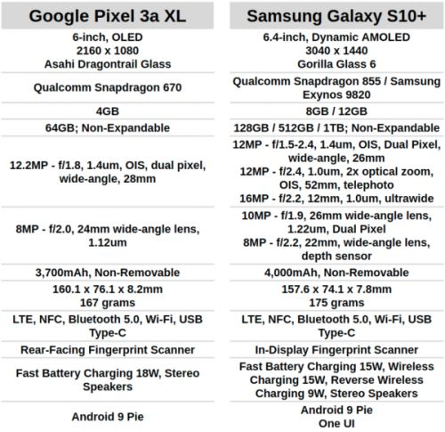 Phone Comparisons: Google Pixel 3a XL vs Samsung Galaxy S10+