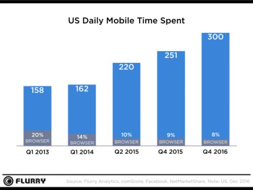 U.S. Consumers Time-Spent on Mobile Crosses 5 Hours a Day