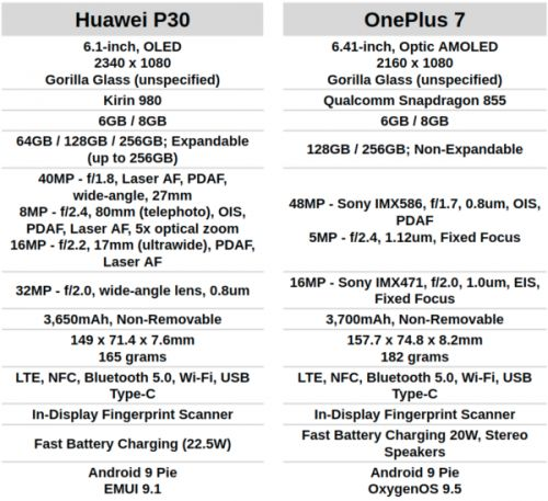 Phone Comparisons: Huawei P30 vs OnePlus 7