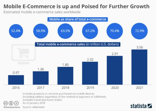 6 Customer Feedback Lessons from Top Retail Apps: Nordstrom, Walgreens, Nike, Kohl's, eBay, and Poshmark