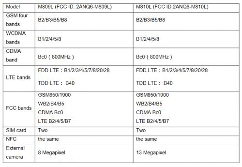 Meizu M8c Lite And M8c Specs Detailed In FCC Documents