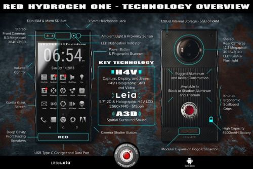 RED Hydrogen One Reveals All Of Its Secrets In New Infographic