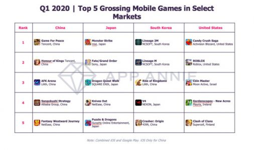App Annie: mobile gaming will widen its lead over console and PC titles in 2020