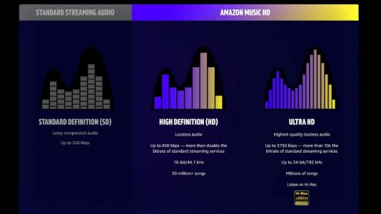 Amazon Introduces Amazon Music HD For Ultra HD Audio Streaming