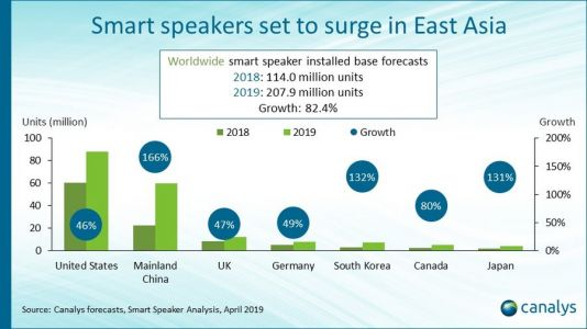 Smart Speakers To Surge Past Tablets By 2021 - Report