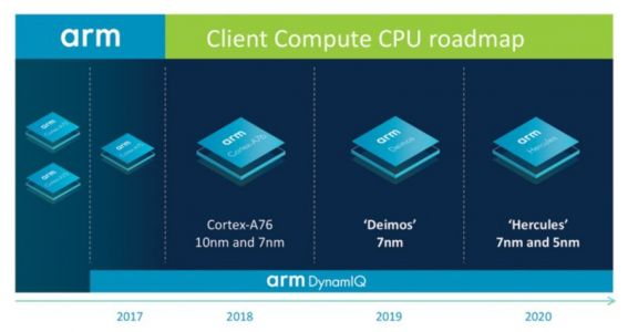 ARM Lays Out Plan To Grow Mobile Performance & Efficiency