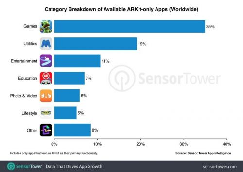 Games Are Most Popular ARKit-Only Apps, Accounting for 62% of ARKit App Revenue