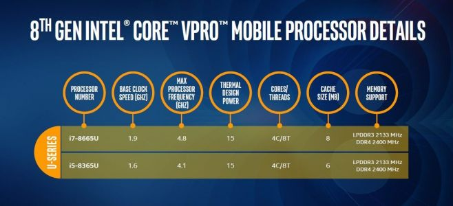 Intel Gen8 vPro CPUs Focus On Laptop Security and Performance