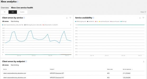 Xbox analytics report update in Dev Center