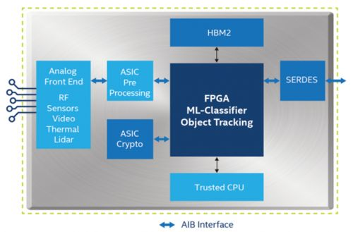 Intel Joins CHIPS Alliance, Contributes Advanced Interface Bus
